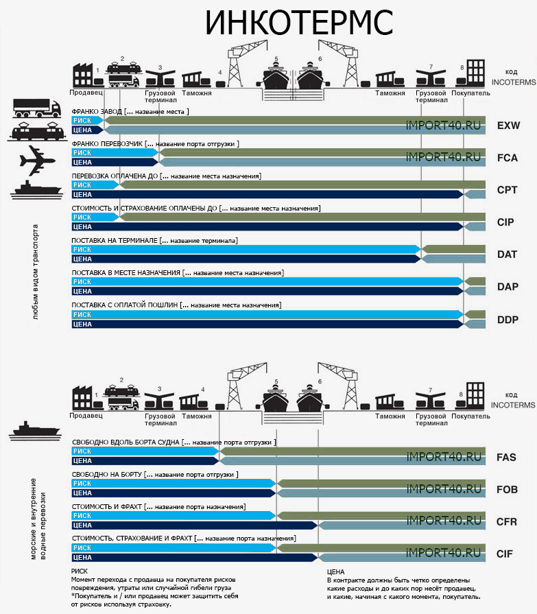 ILLUSTRATION Incoterms 2010